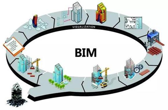BIM在工程造价控制过程中的有何优势?