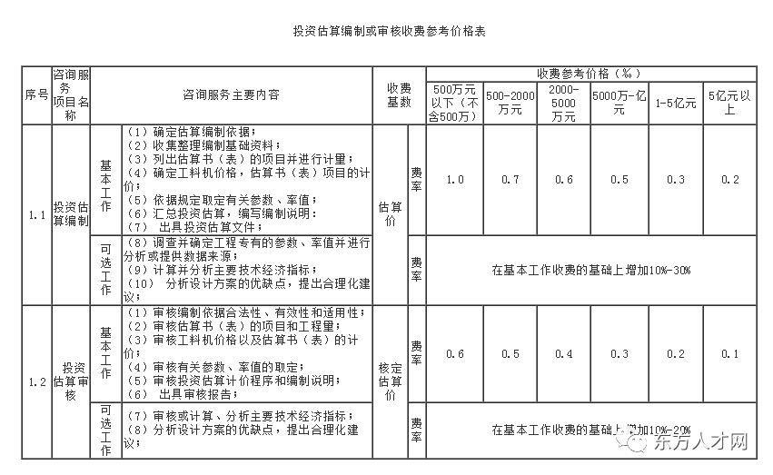 湖南省建设工程造价咨询服务项目收费标准