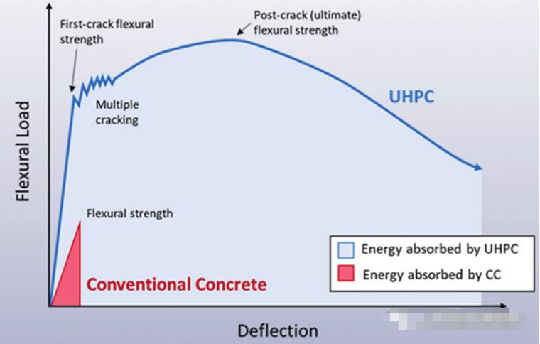 超高性能混凝土(UHPC)与传统混凝土的对比