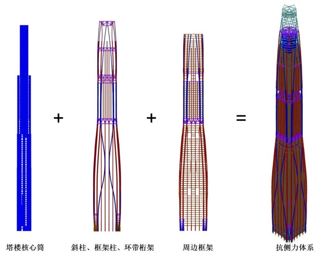 塔楼结构体系及其组成